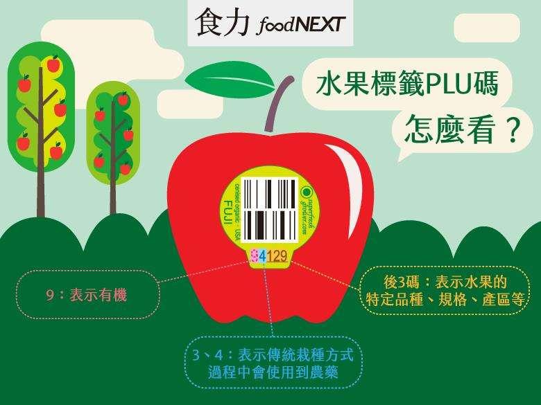 以蘋果為例,在沒有PLU碼之前,零售業者因為無法有效區分「小富士種」蘋果的大小,可能會將同種不同大小的蘋果以平均價混合出售,因此難以賺取不同大小蘋果應有的差價。(圖/食力提供)