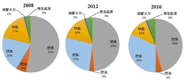 2018-06-11台灣發電方式(作者提供)