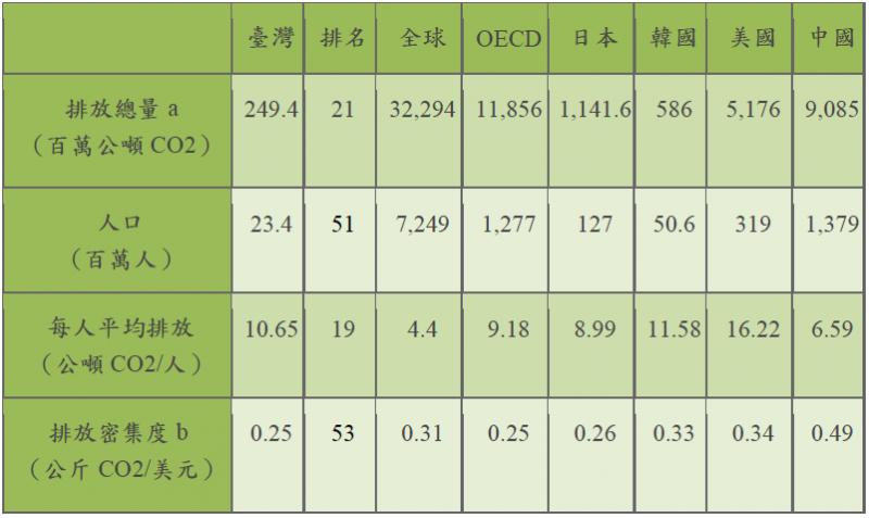 WTFlaFUUUUUUU—圖七:我國燃料燃燒排放二氧化碳排放指標跨國比較。(取自行政院環保署)