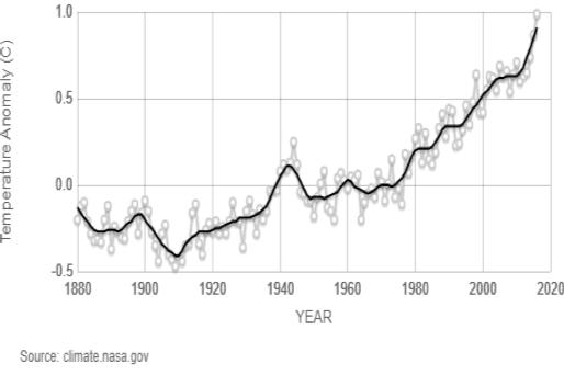WTFlaFUUUUUUU—圖三:地球升溫趨勢圖。(取自NASA)