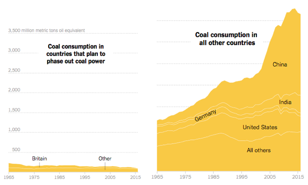 WTFlaFUUUUUUU—圖六:聯盟與非聯盟國家之燃煤使用對比圖。(取自NY times)