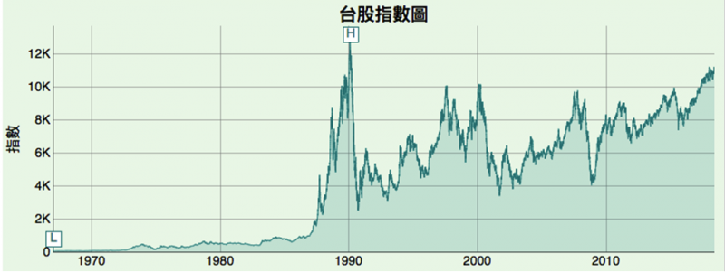 鍾文榮觀點: 面對「二十年來最好的經濟狀況」,只能滄海一聲笑 Figure 3:台股指數圖(取自luckstar.com)