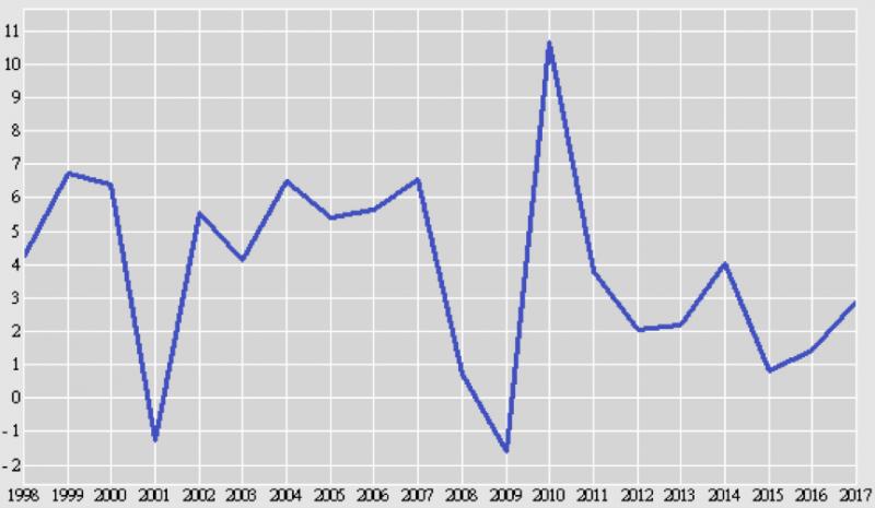 鍾文榮觀點: 面對「二十年來最好的經濟狀況」,只能滄海一聲笑 Figure 2:GDP成長率(單位:%) (取自行政院主計總處)