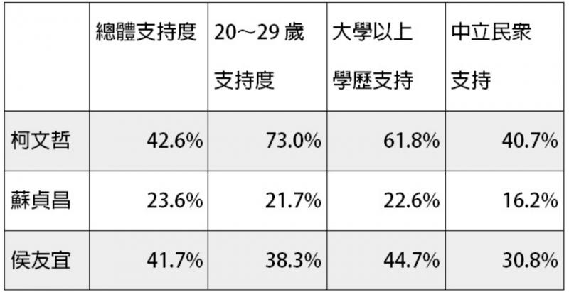20180615-林濁水針對柯、蘇、侯3人,在新北市特定族群支持度進行比較。(翻攝自美麗島電子報)