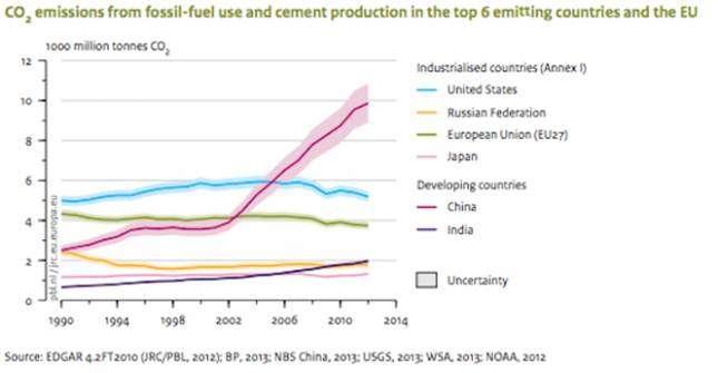 圖3:1990~2012年期間,中國與重要國家之CO2排放量,顯示中國近年非常明顯急劇增加。(取自中華替代能源協會網站)