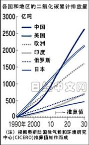 圖4:據CICERO推算,2016年中國二氧化碳累計排放量達到1,464億噸,超過美國的1,462億噸,躍居首位。(作者張泉湧提供)