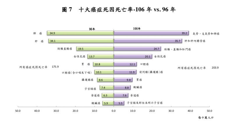 20180615-2007 vs 2017年度十大癌症死因死亡率比較。(衛福部)
