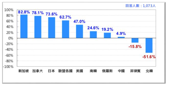 圖 34:台灣人對各國「淨好感」排行榜 (2018)。(台灣民意基金會提供)