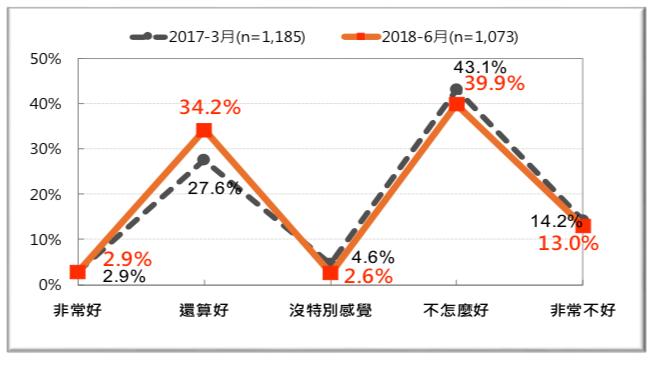 圖 31:台灣人對菲律賓的感覺-前後兩年的比較(2017 vs. 2018)。(台灣民意基金會提供)