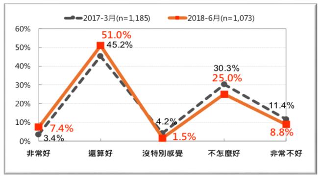 圖 29:台灣人對南韓的感覺-前後兩年的比較(2017 vs. 2018)。(台灣民意基金會提供)