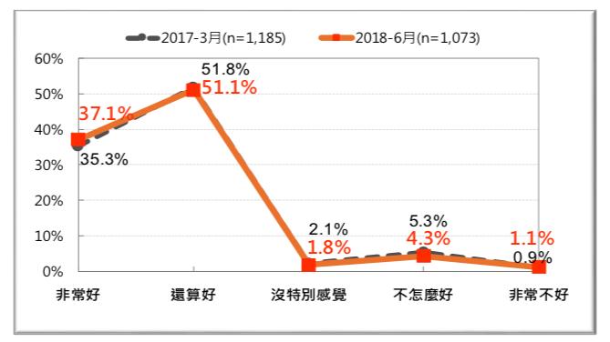 圖 25:台灣人對「新加波」的感覺-前後兩年的比較 (2017 vs. 2018)。(台灣民意基金會提供)