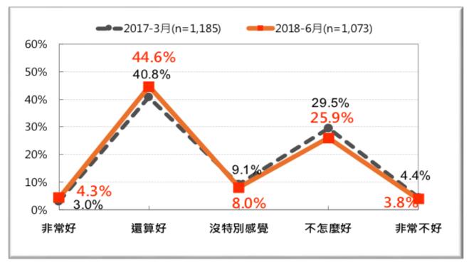 圖 23:台灣人對「俄羅斯」的感覺-前後兩年的比較 (2017 vs. 2018)。(台灣民意基金會提供)