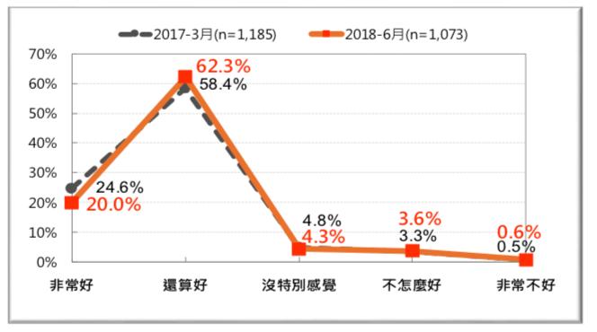 圖 21:台灣人對「加拿大」的感覺-前後兩年的比較 (2017 vs. 2018)。(台灣民意基金會提供)