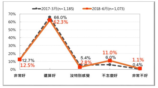 圖 19:台灣人對「歐盟各國」的感覺-前後兩年的比較 (2017 vs. 2018)。(台灣民意基金會提供)