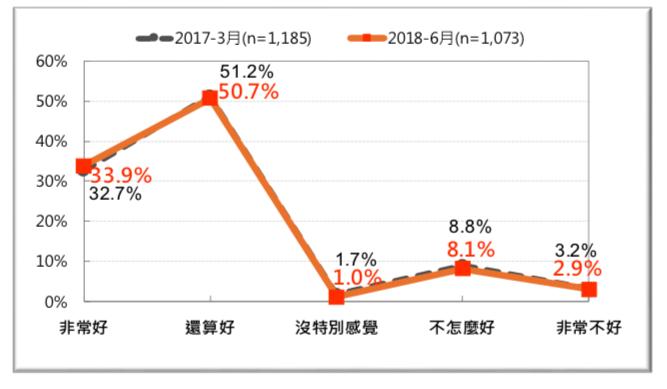 圖 15:台灣人對日本的感覺-前後兩年的比較 (2017 vs.2018)。(台灣民意基金會提供)