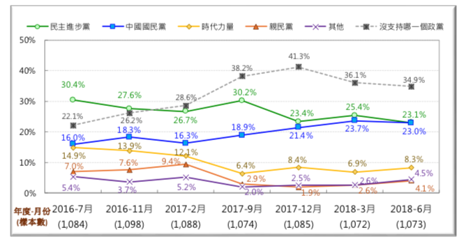 圖 11:台灣主要政黨的社會支持趨勢圖 (2016/7~2018/6)。(台灣民意基金會提供)