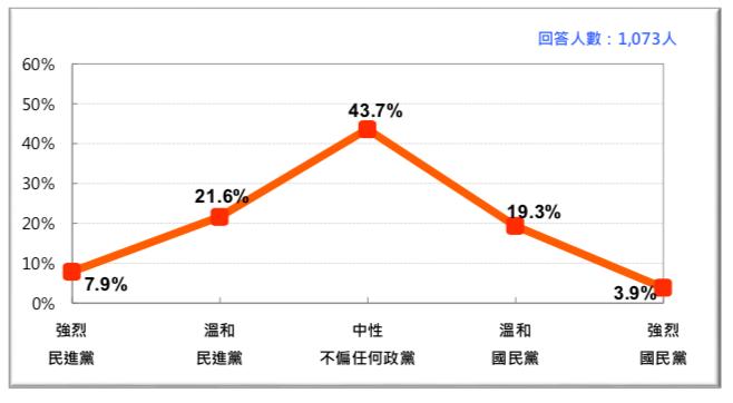 圖 8:台灣的政黨認同(2018/6)。(台灣民意基金會提供)