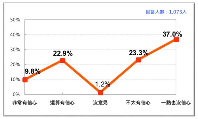 圖 7:台灣人對蔡政府維護台灣外交生存空間的信心(2018/6)。(台灣民意基金會提供)