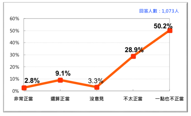 圖 6:台灣人對中國近期對台敵對行動的反應(2018/6)。(台灣民意基金會提供)