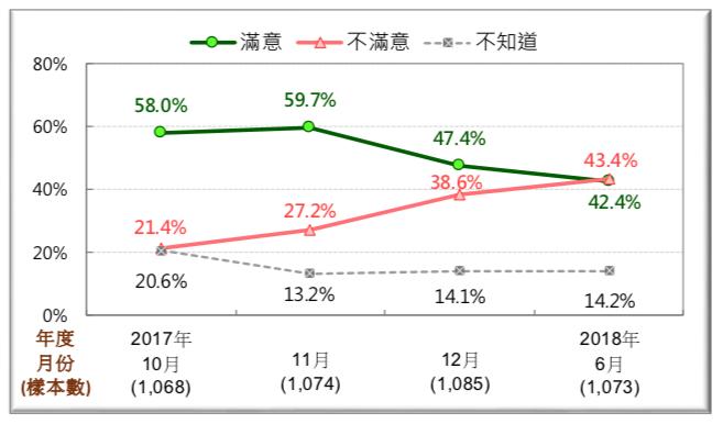 圖 5:賴內閣施政滿意度趨勢圖 (2017/10~2018/6)。(台灣民意基金會提供)