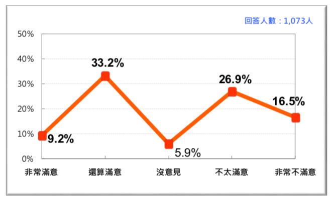 圖 4:行政院長賴清德施政滿意度(2018/6)。(台灣民意基金會提供)