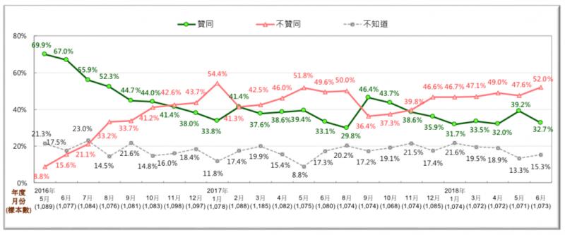 圖 3:蔡英文總統聲望趨勢圖 (2016/5~2018/6)。(台灣民意基金會提供)