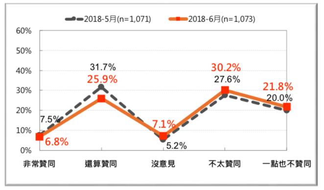 圖 2:蔡英文總統聲望:前後兩個月的比較 (2018/5 與 2018/6)。(台灣民意基金會提供)