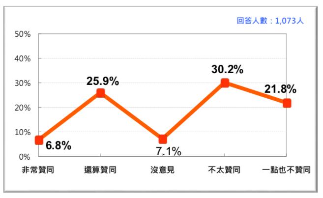 圖 1:蔡英文總統聲望(2018/6 月)。(台灣民意基金會提供)。