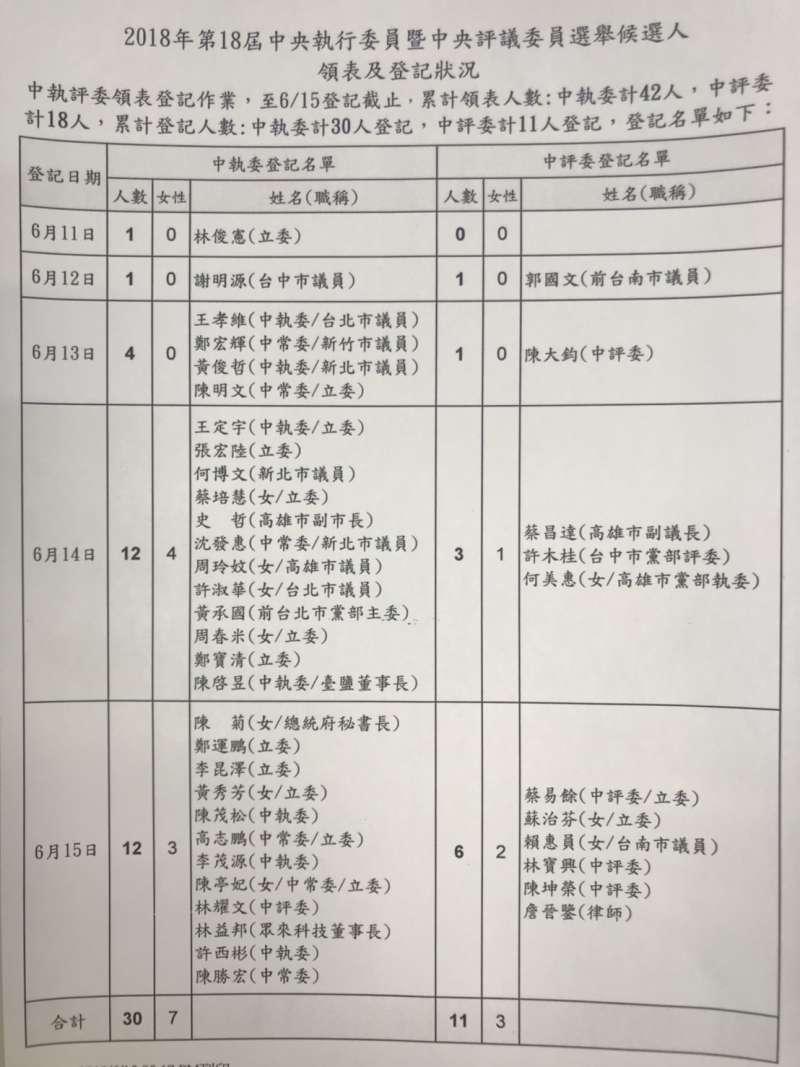 昨天截止的黨職改選登記,中執委、中評委竟出現民進黨創黨來首次同額登記,所有登記者自動當選。(顏振凱攝)
