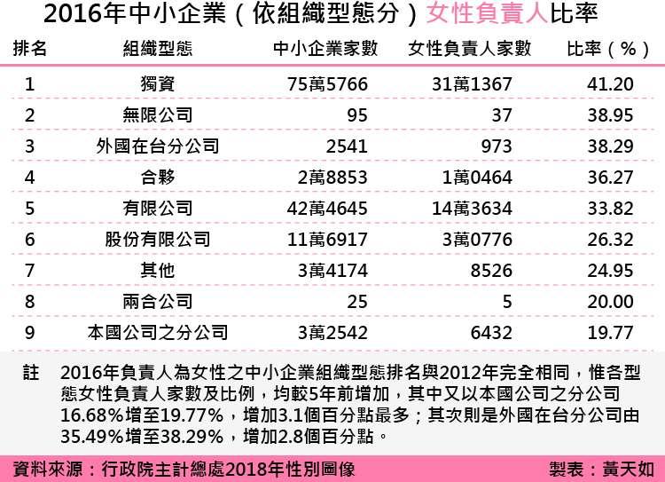 天如專題-20180615-SMG0035-2016年中小企業(依組織型態分)女性負責人比率_工作區域 1.jpg