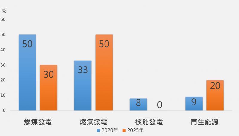 台灣能源政策記者會 蔡英文總統能源政策圖(長風文教基金會提供)