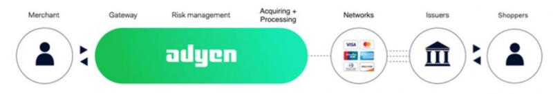 goteyaaaa-圖三:Adyen提供的服務大幅簡化電子支付價值鏈(擷取自Adyen上市申請書)