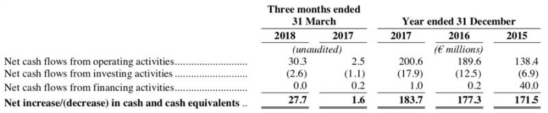 goteyaaaa-圖五:Adyen過去三年全年以及過去兩年首季的現金流量表(擷取自Adyen上市申請書)