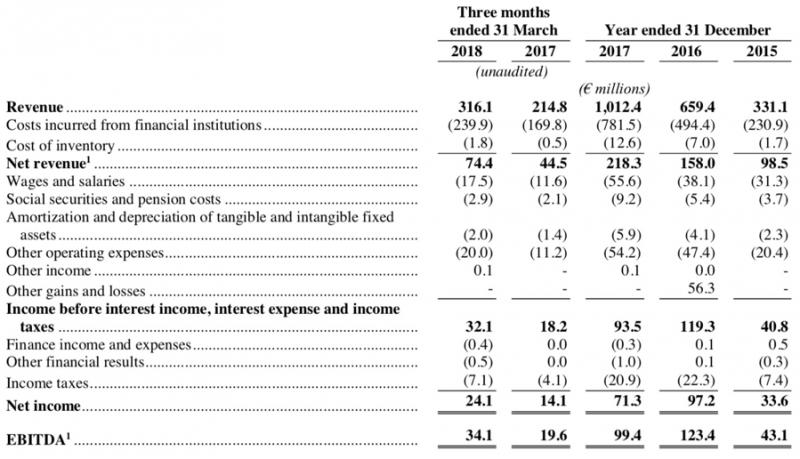 goteyaaaa-圖四:Adyen過去三年全年以及過去兩年首季的損益表(擷取自Adyen上市申請書)