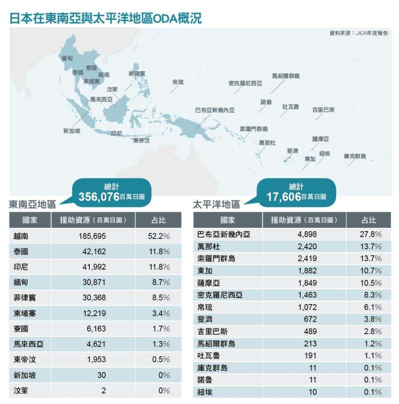 日本在東南亞及太平洋地區ODA概況