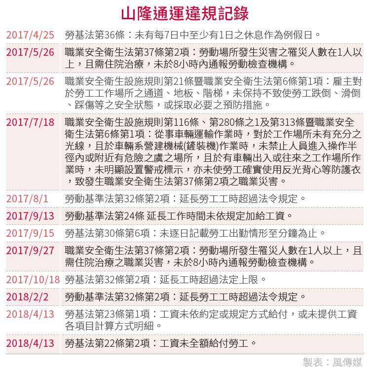 20180621-SMG0034-E01-山隆通運違規記錄