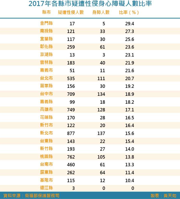 20180623-SMG0035-2017年各縣市疑遭性侵身心障礙人數比率.jpg