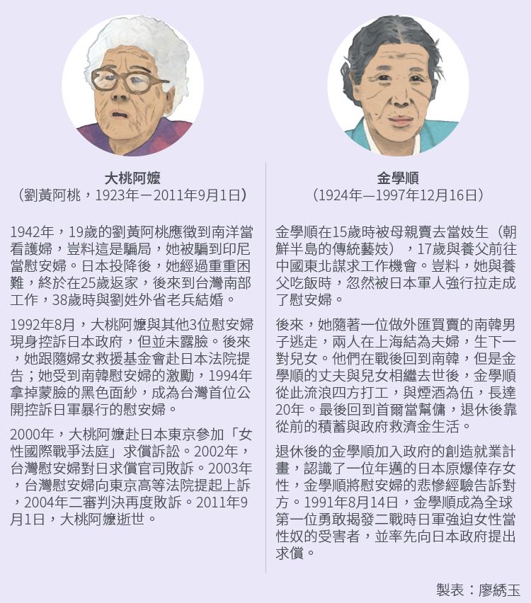 台灣第一位公開慰安婦身分的大桃阿嬤和南韓第一位公開身分的金學順阿嬤。(風傳媒製圖)