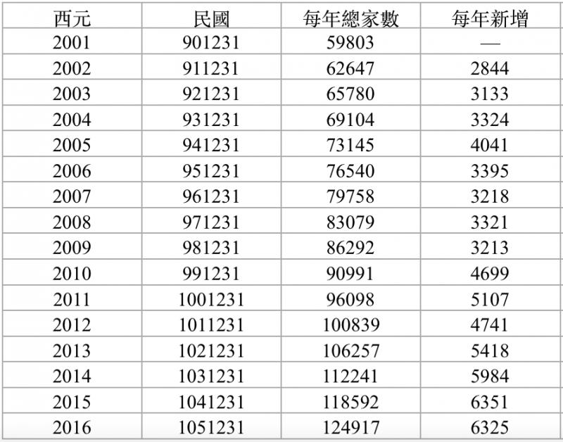 以稅籍資料推估,台灣違章工廠的家數(資料來源:政府公開資訊,台灣環境資訊協會資訊公開製圖)