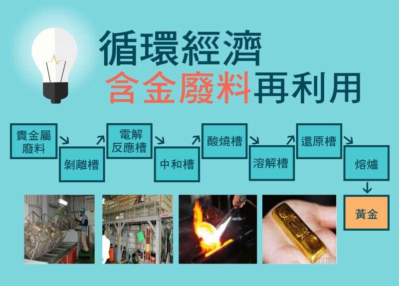 循環經濟:含金廢料再利用(圖/經濟部工業局臉書)