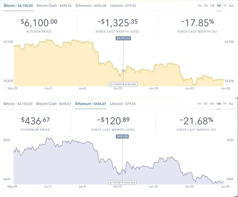 比特幣和以太幣過去一個月價格走勢。