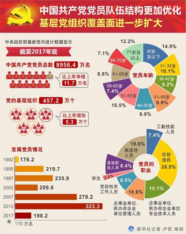 20180701-新華社6月30日授權發布「2017年中國共產黨黨內統計公報」。(取自新華網)