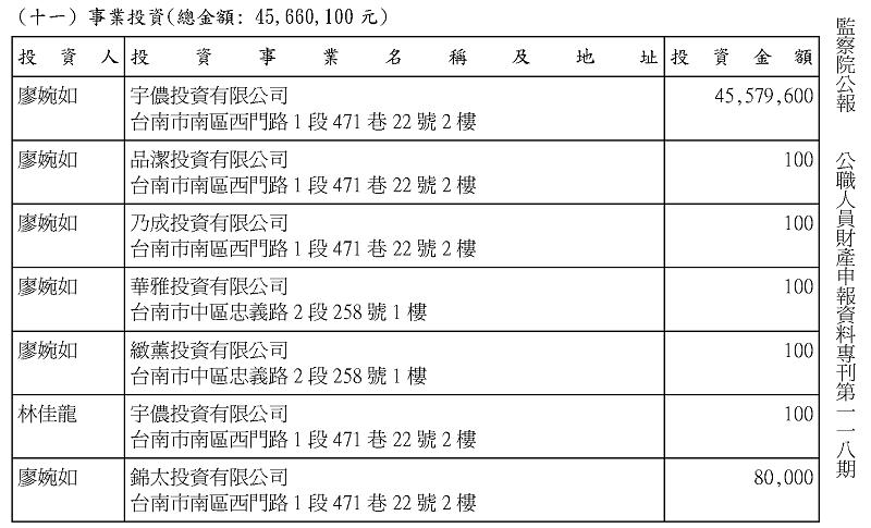 台中市長林佳龍與妻子廖婉如曾經投資的事業,在同一個地址也設了四個公司。資料來源:監察院公報 公職人員財產申報資料專刊第一一八期