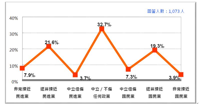 圖2:七分類的台灣人政黨認同 (2018/6)(台灣民意基金會提供)