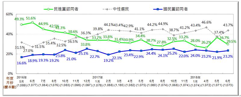 圖3:台灣人的政黨認同趨勢(2016/5—2018/6)(台灣民意基金會提供)