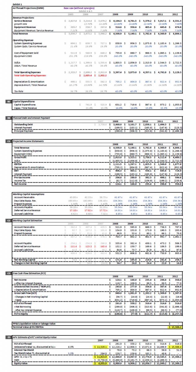 企業併購現金流估值模型範例(作者提供)楊建銘專欄:世界杯、PK以及終端價值
