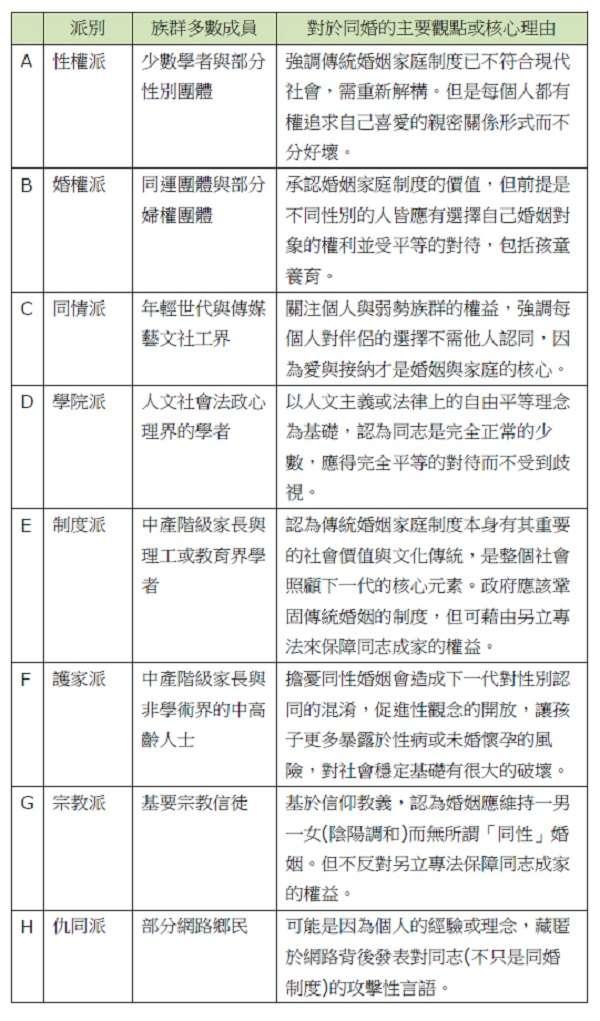 表一:台灣社會對於同性婚姻不同立場的族群光譜與其主要觀點或核心理。