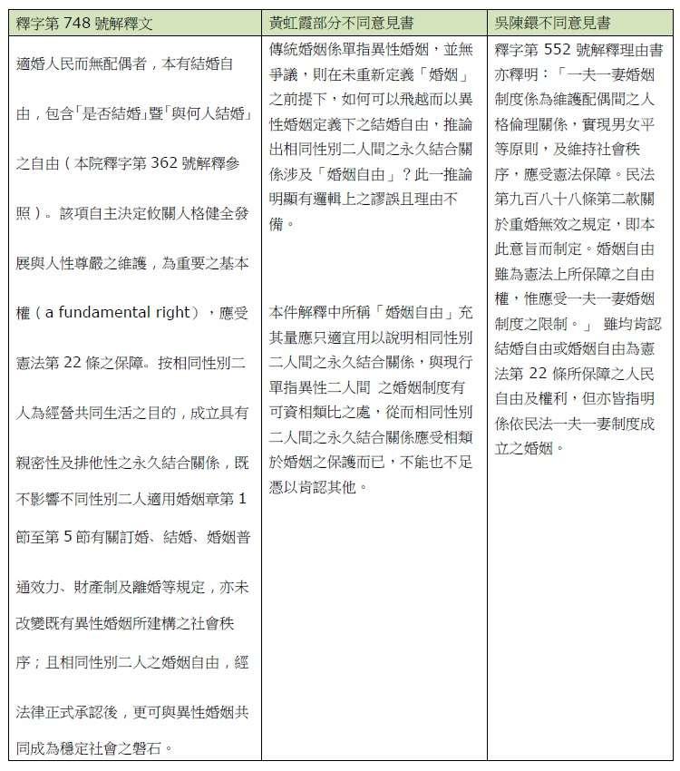 表三:針對「婚姻自由」的釋憲理由書與不同意見書摘錄。