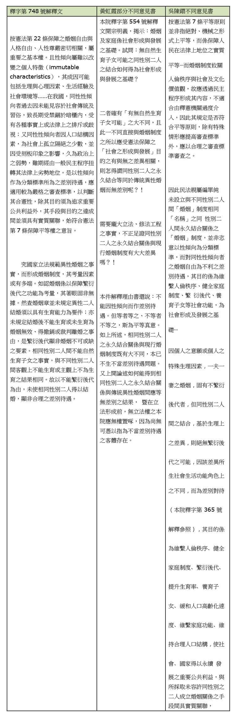 表四:針對「平等保障」的釋憲理由書與不同意見書摘錄。