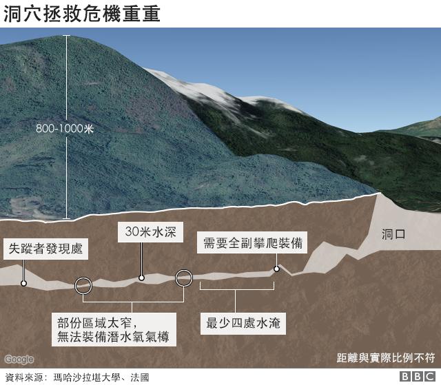 洞穴拯救危機重重(BBC中文網)